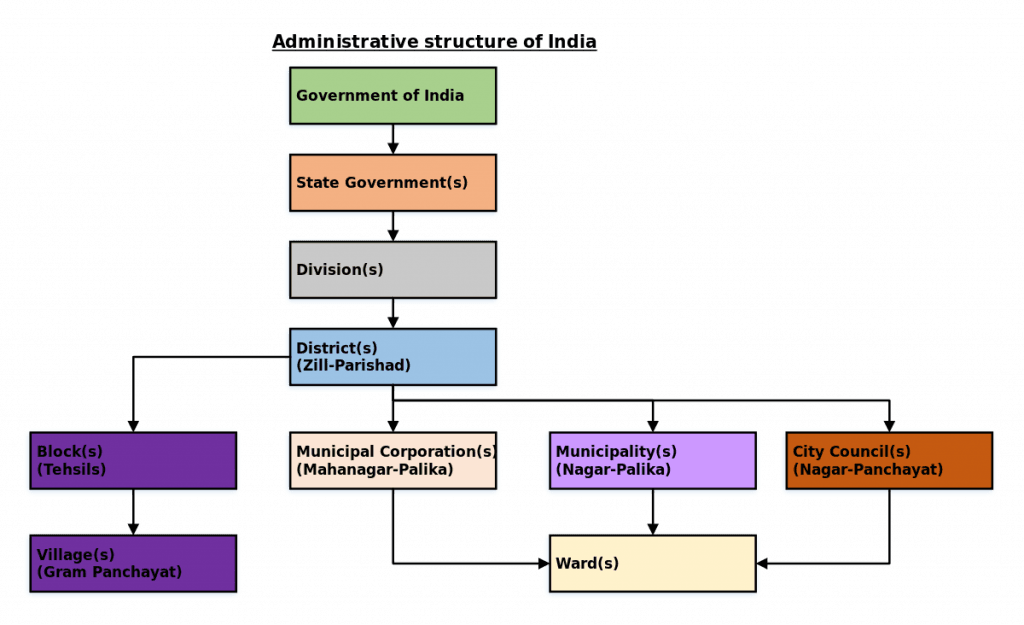 Local Body System & mla salary in ap 2021